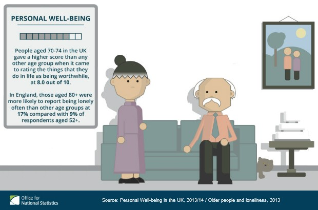 ONS infographic showing personal well-being data for older people