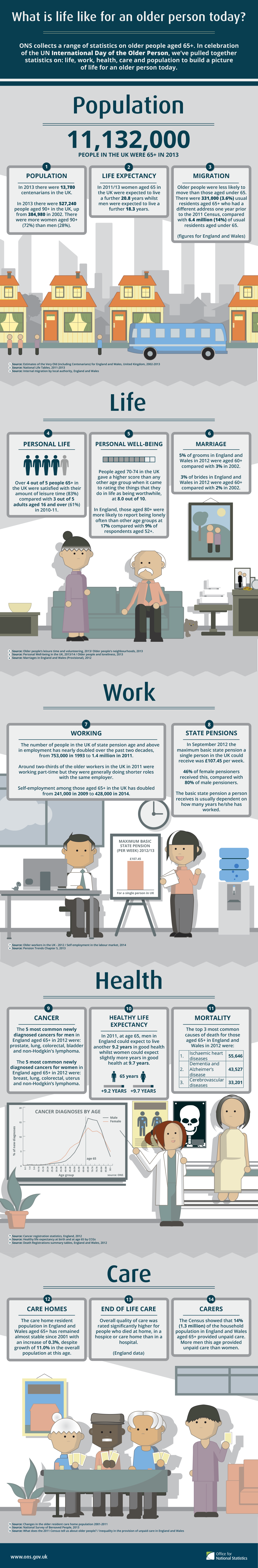 Infographic by ONS showing what life is like for an older person today