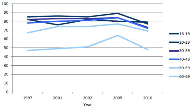 Graph showing the percentage of people who report doing some learning by age group. Rates rose for all between 1997 and 2005, but fell for all but the 16-19 group between 2005 and 2010.