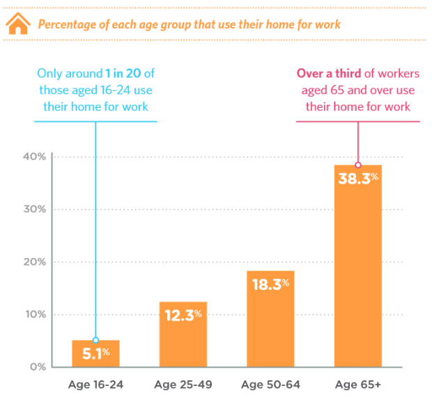 Figure showing the percentage of each age group that use their home for work