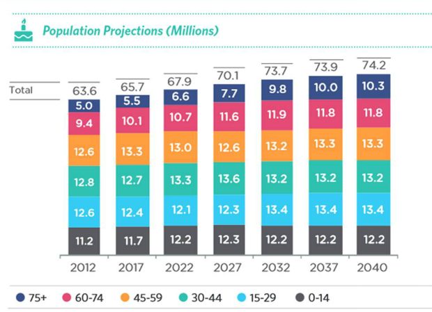 Population projections 2012-2040