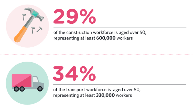 Age breakdown of UK sectors