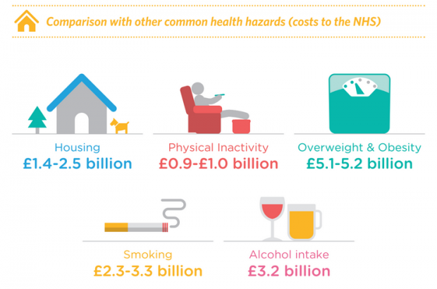 Infographic shows that housing costs the NHS £1.4 to 2.5 billion, an amount comparable to the costs for physical inactivity; overweight and obesity; smoking; and alcohol intake.